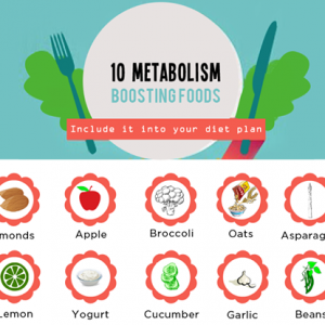 Foods that Boost Metabolism and Help in Weight Loss